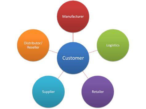 Supply chain management dissertations