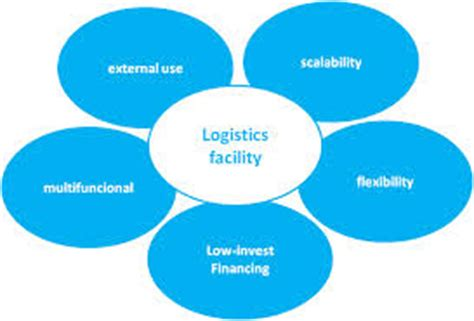 logistics and supply chain management - Research Database